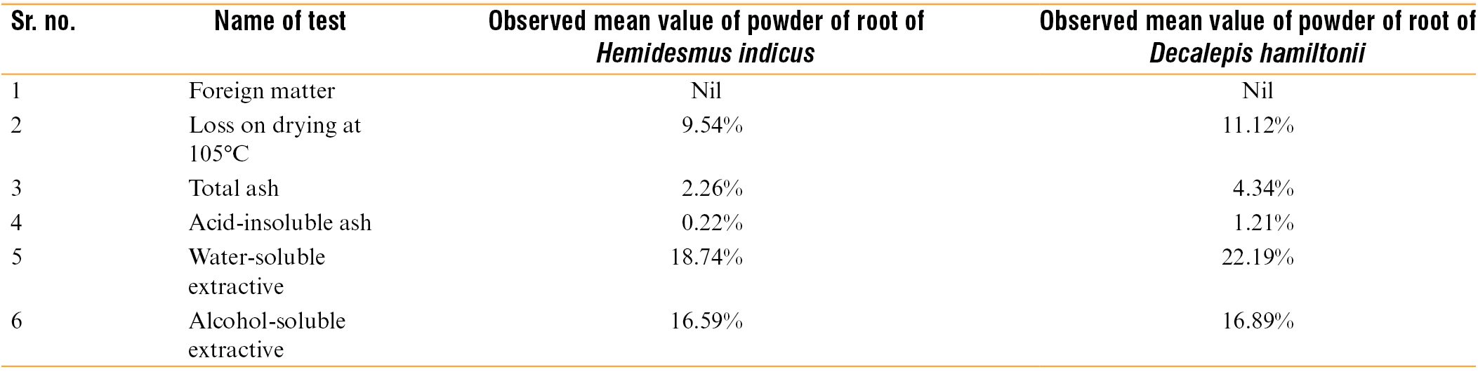 Table 6: Comparative physicochemical analysis of powder of root of <i>Hemidesmus indicus</i> and <i>Decalepis hamiltonii</i>