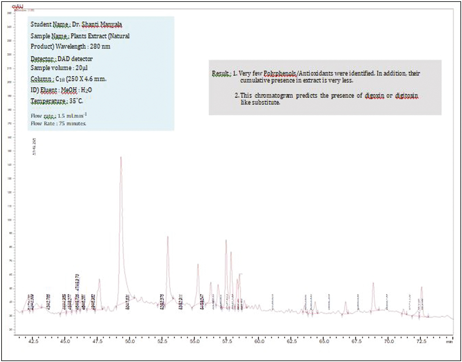 Graph 3: HPTLC analysis indicating presence of cardiac glycosides in <i>Panchashirishadi Agad (Churna)</i>