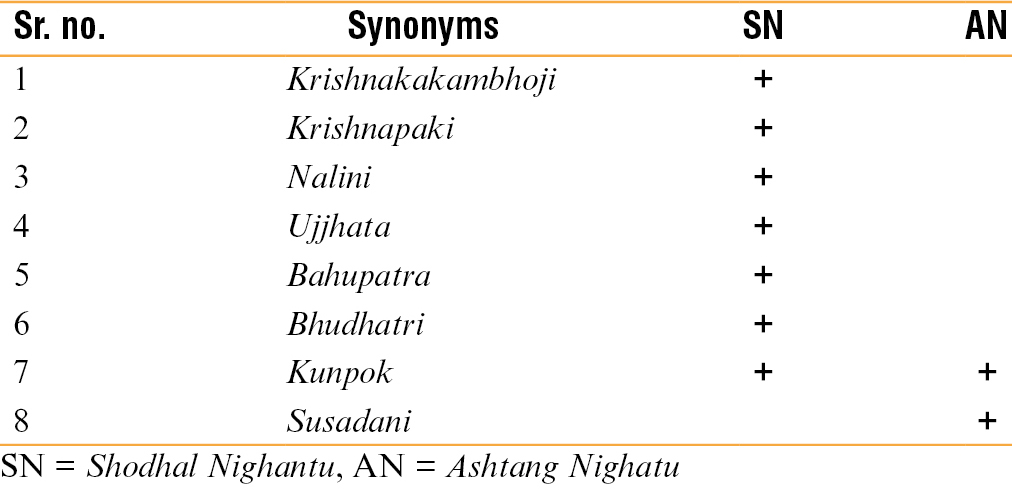 Table 4: Synonyms of black <i>Abrus precatorius</i>