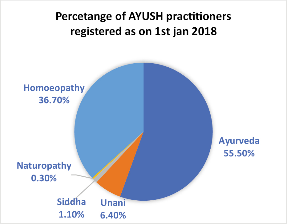 Figure 1: Percentage distribution of system-wise AYUSH workforce in India, as on 1 January 2018